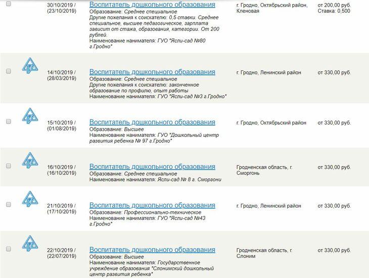 Минимальная зп Гродненская область